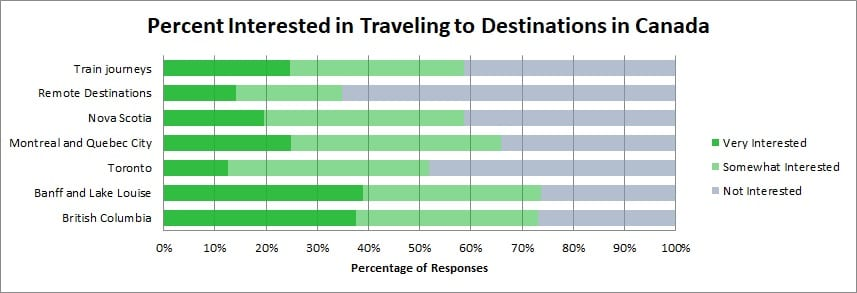 Travel survey results on interest in  destinations in Canada