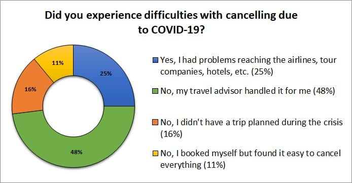Travel survey results on experiencing difficulties cancelling trips due to COVID-19